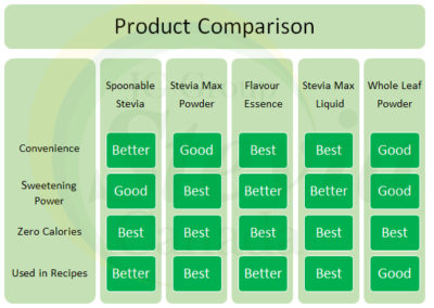 Product Comparison JG Group Stevia Canada